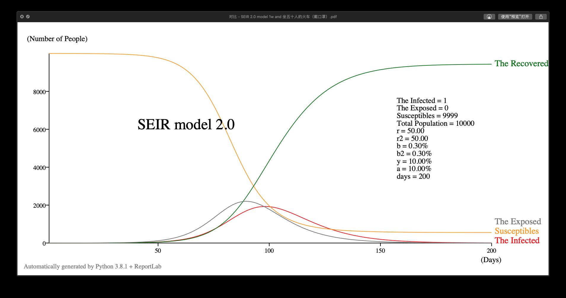 SEIR 2.0 模型示例 ,b = b2 = 0.003
