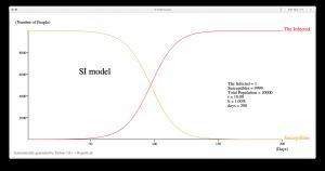 SI 模型示例