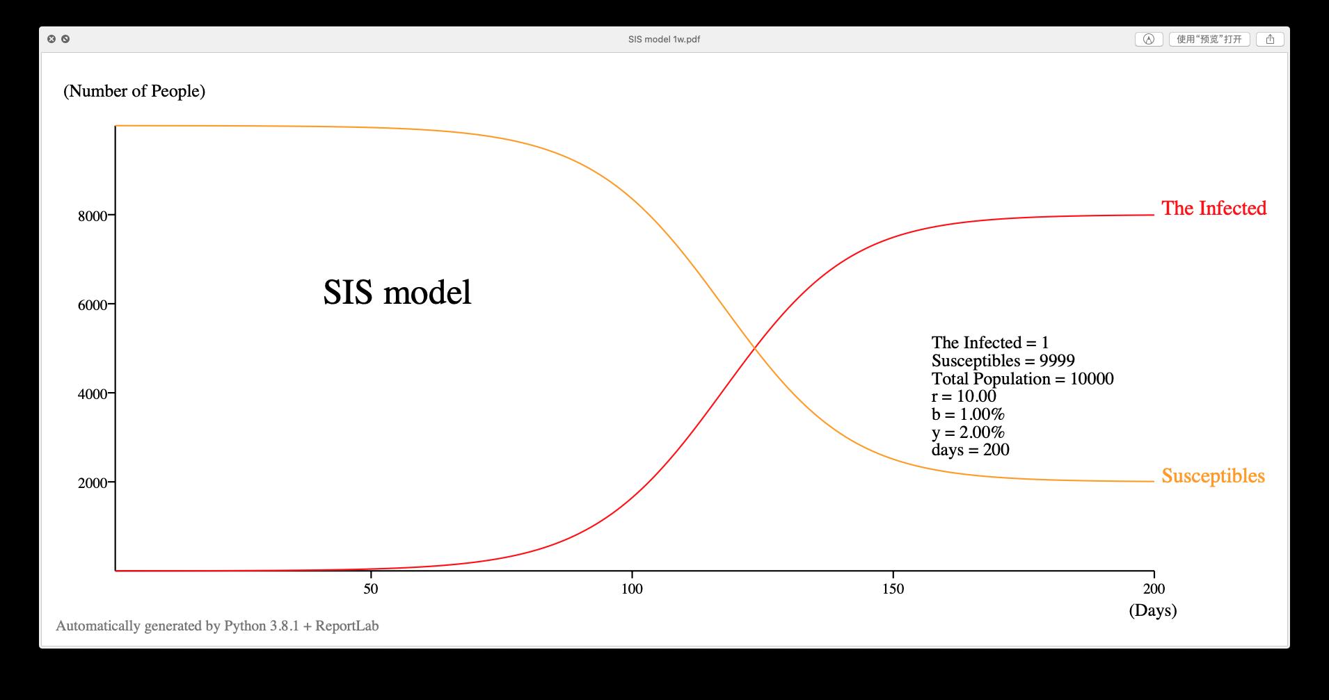 SIS 模型示例