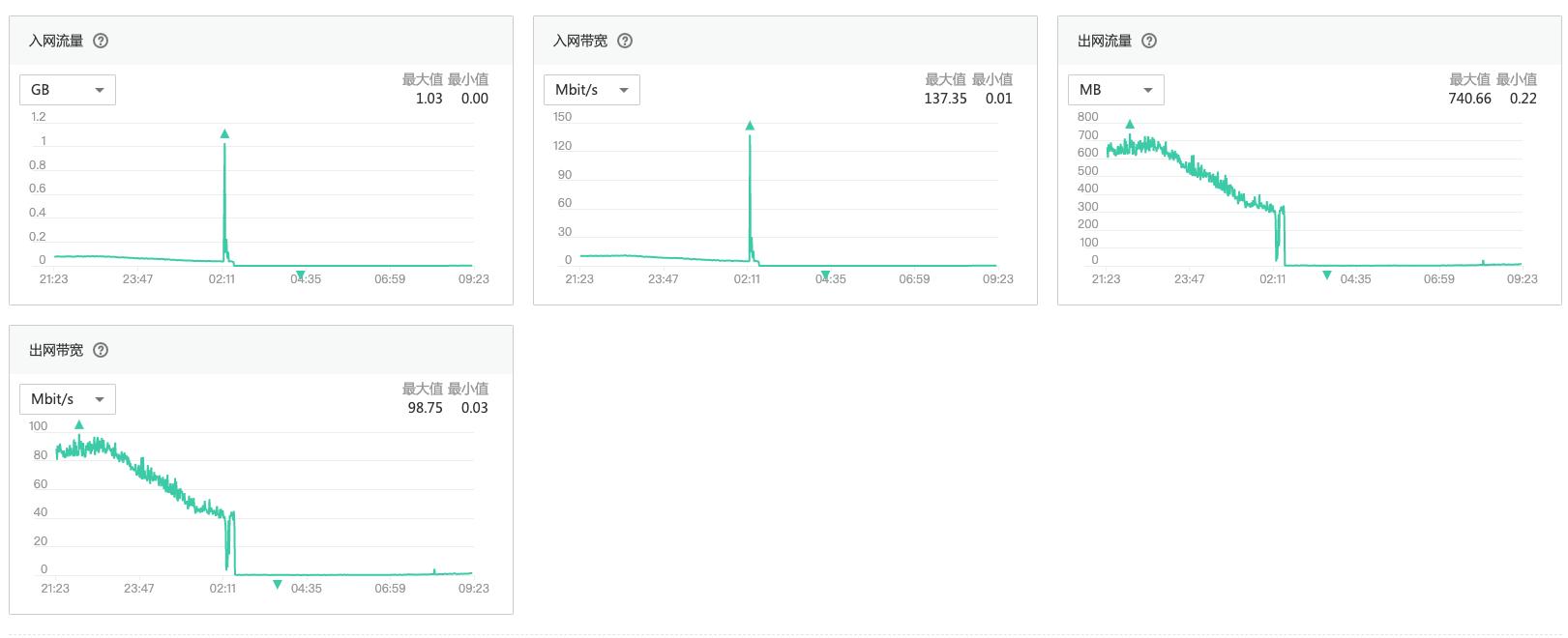 关于添堵云(又名天翼云)但凡遭受 DDoS 攻击就会把 IP 地址全网压制(封禁)24 小时的问题